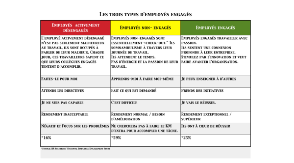 3 types employés (9 box)